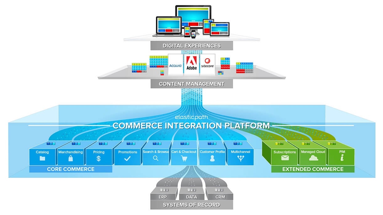 Ecommerce platform for enterprise retail digital commerce for E commerce system architecture diagram